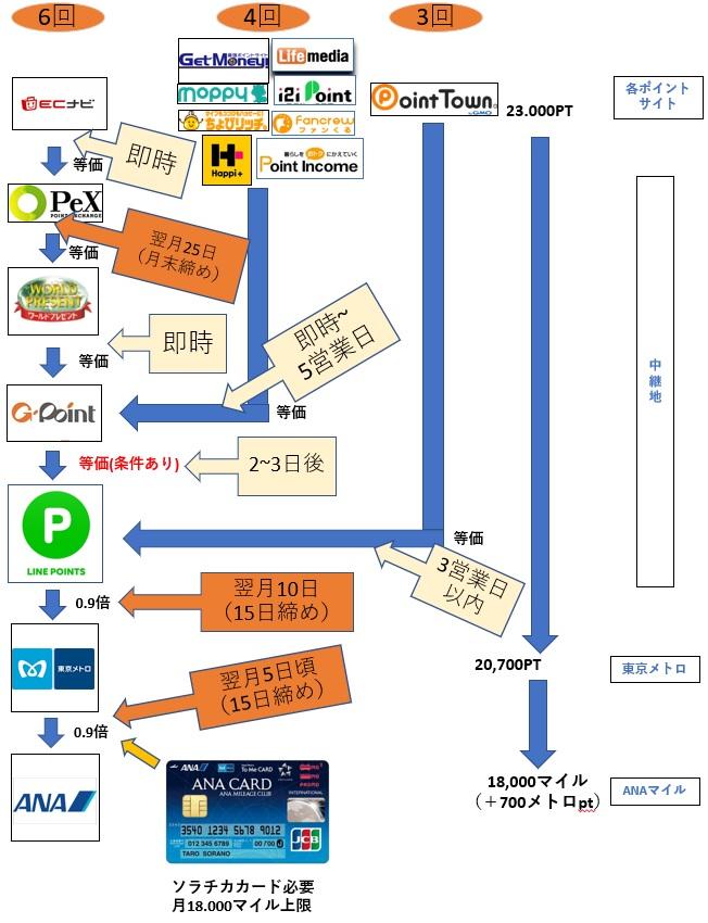 20190801【スケジュール付】【最新版】LINEポイントルート