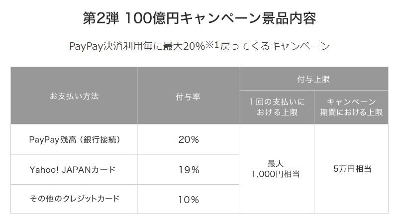 PayPay決済利用毎に最大20%※1戻ってくるキャンペーン
