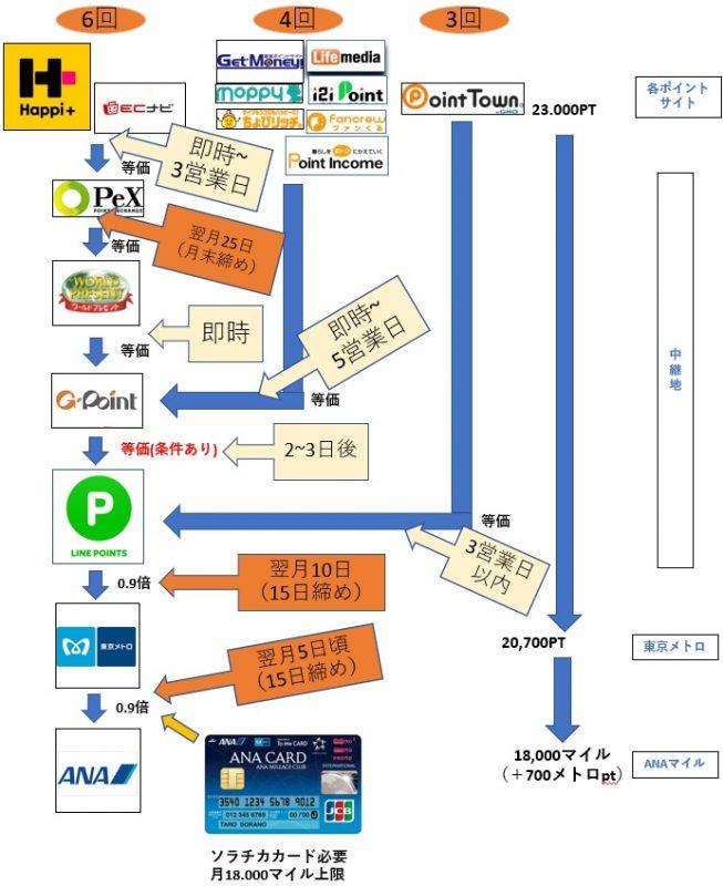 20190304【スケジュール付】【最新版】LINEポイントルート
