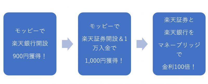 大手銀行の100倍の金利にする方法楽天銀行2