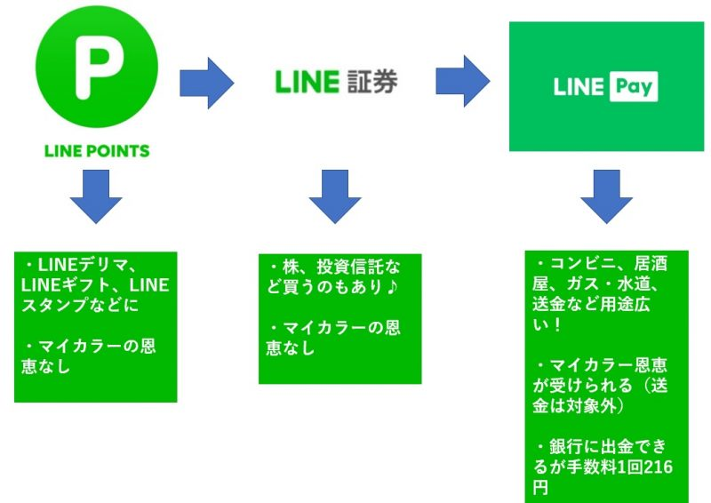 LINEポイントLINEPay残高LINE証券の移行と用途