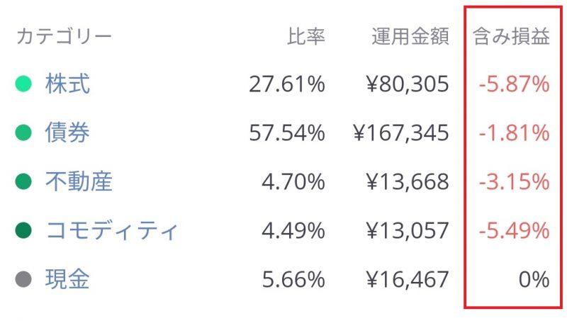 LINEワンコイン投資値動き0315
