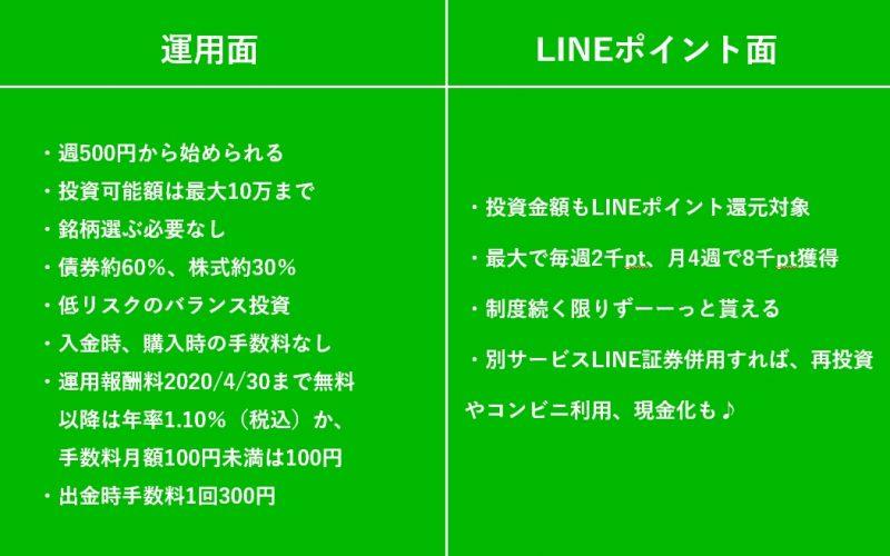 LINEワンコイン投資1