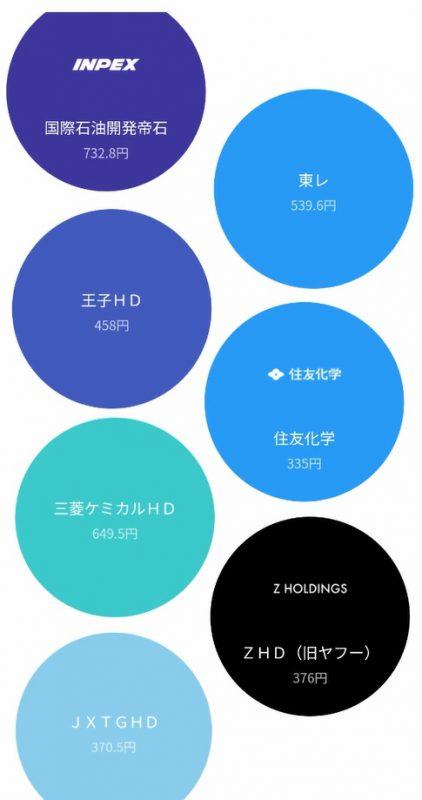 LINE証券モッピー7