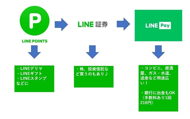 LINEポイントからLINEPAYへ